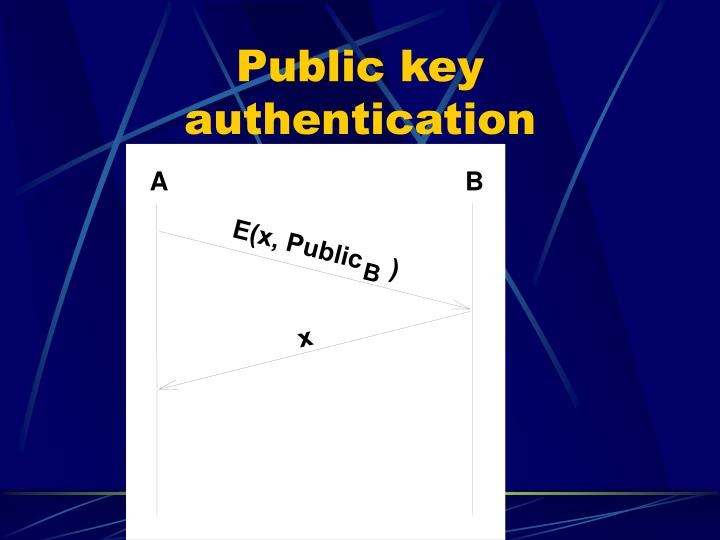 Public key authentication