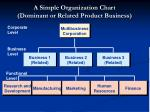 a simple organization chart dominant or related product business