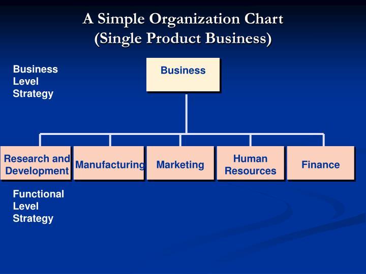 A Simple Organization Chart
