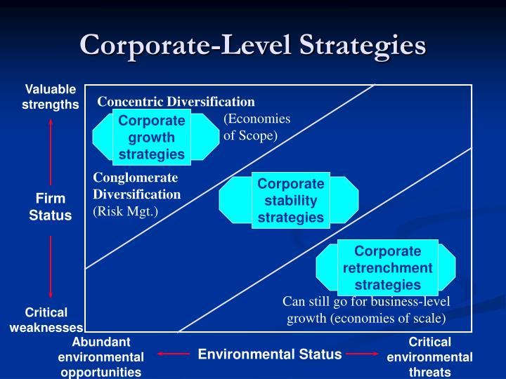 Concentric Diversification