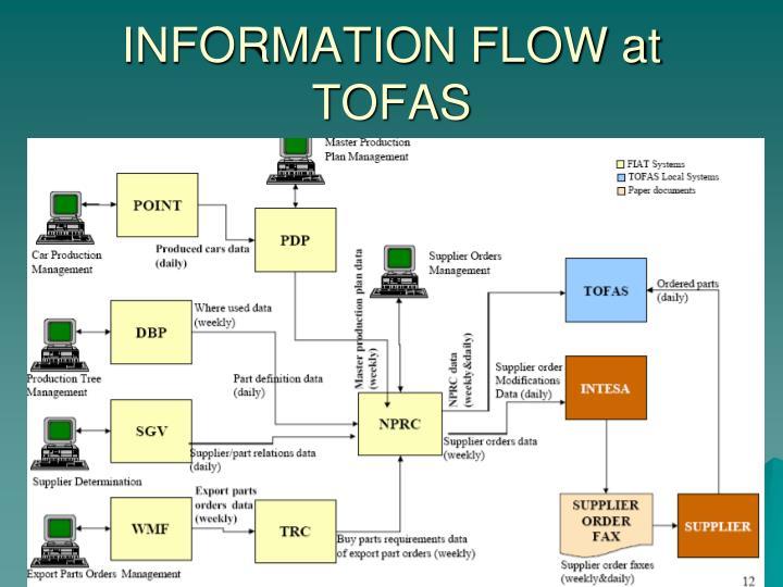 INFORMATION FLOW at TOFAS
