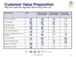customer value proposition2