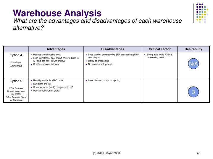 Warehouse Analysis