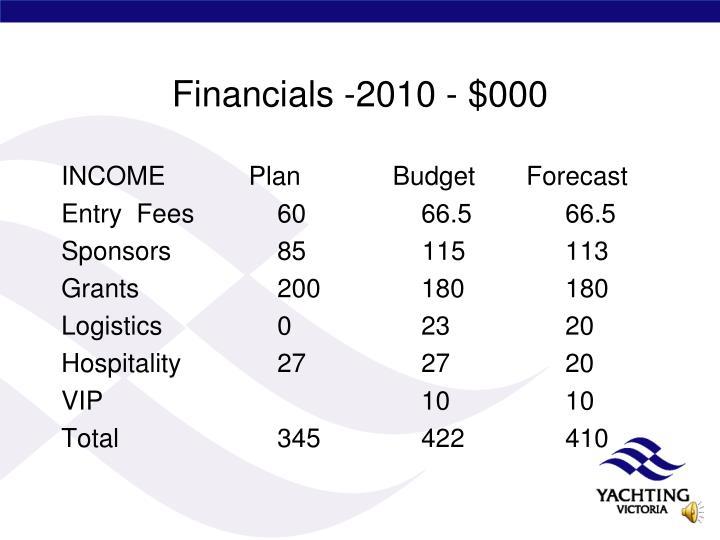 Financials -2010 - $000