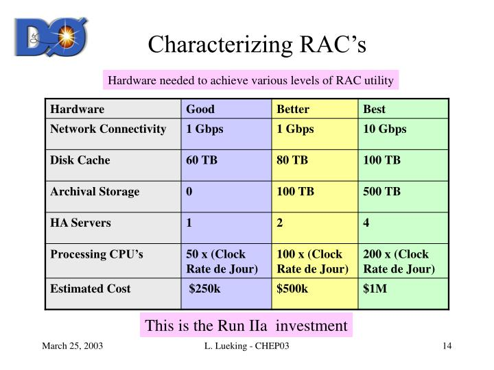 Characterizing RAC's