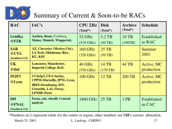 Summary of Current & Soon-to-be RACs