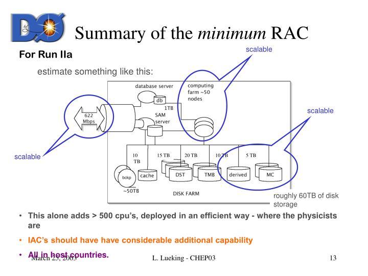 Summary of the