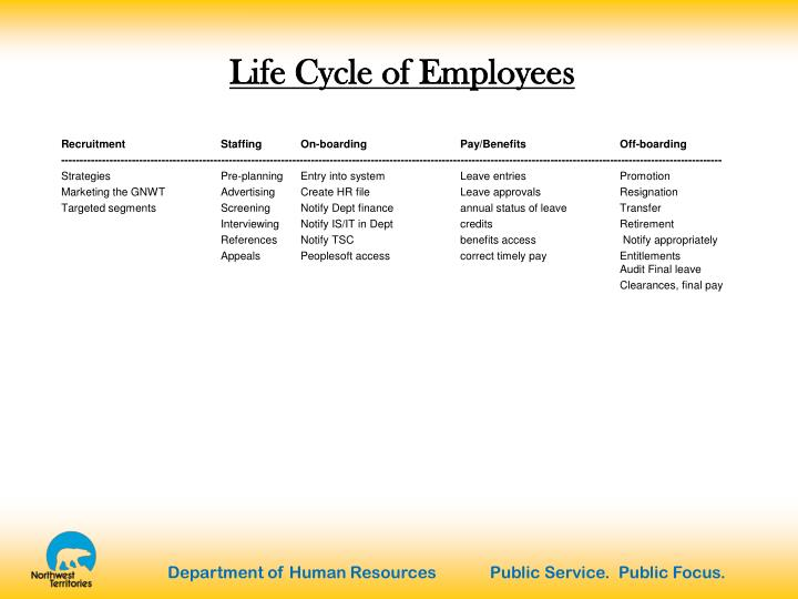 Life Cycle of Employees