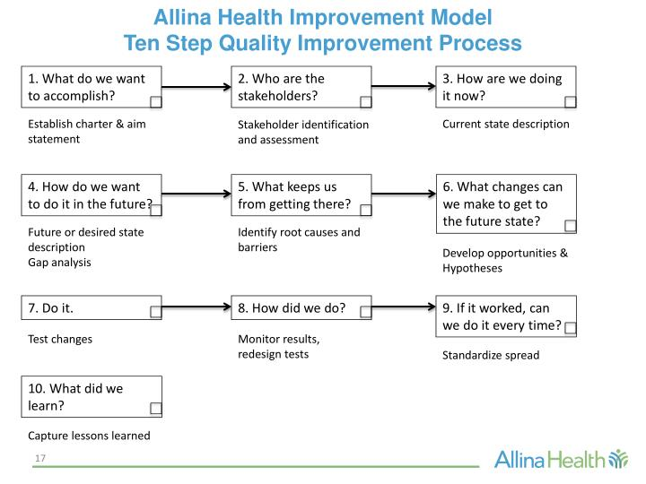 Allina Health Improvement Model