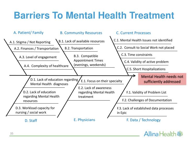 Barriers To Mental Health Treatment