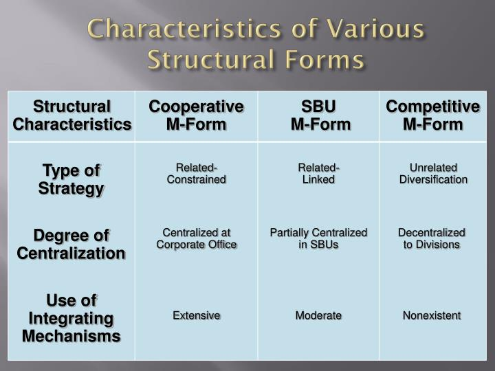 Characteristics of Various Structural Forms