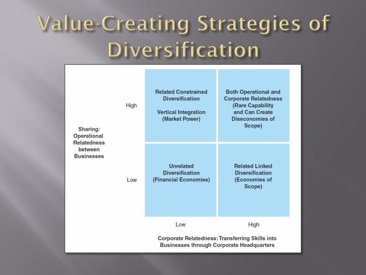 Value-Creating Strategies of Diversification