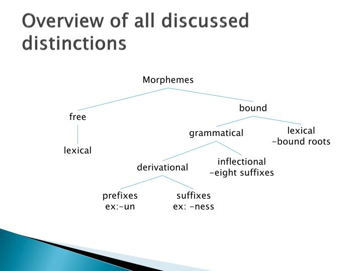 Overview of all discussed distinctions