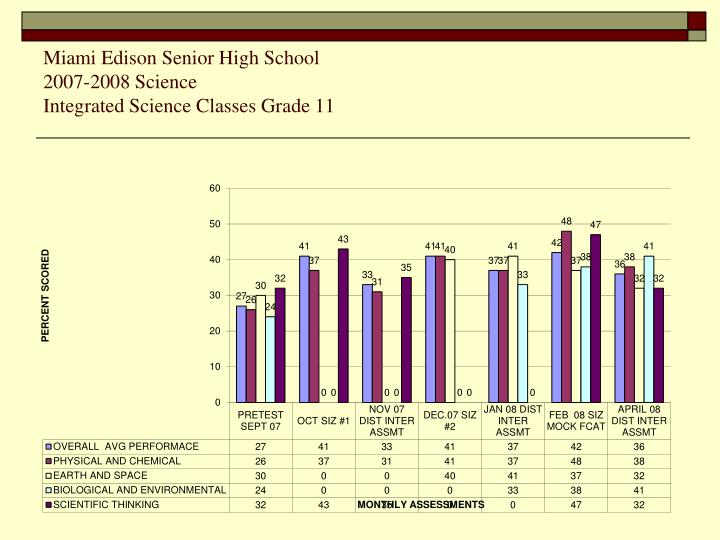 Miami Edison Senior High School