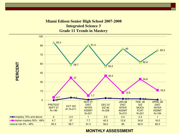 MONTHLY ASSESSMENT