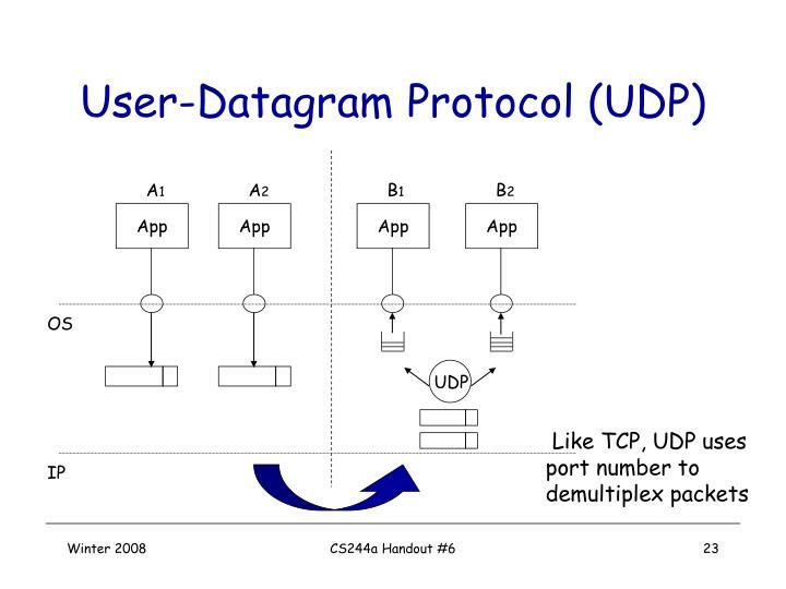 User-Datagram Protocol (UDP)