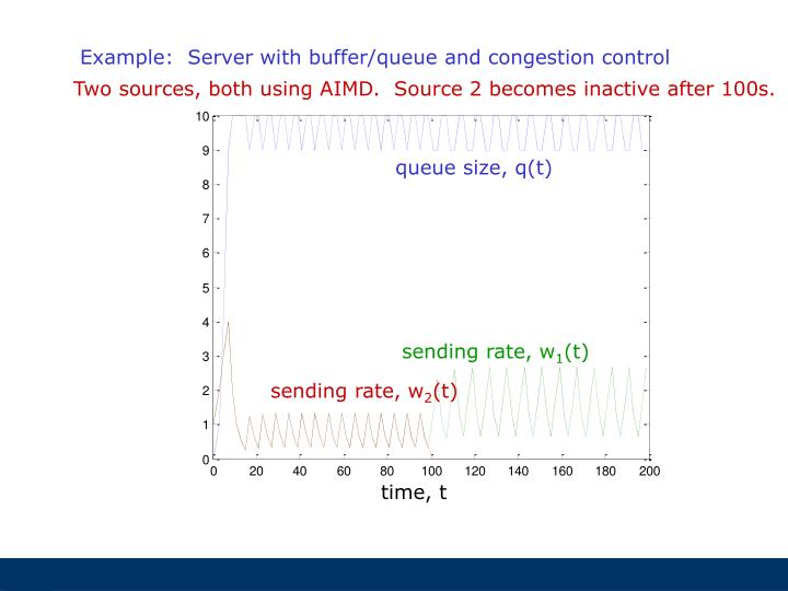 Example:  Server with buffer/queue and congestion control