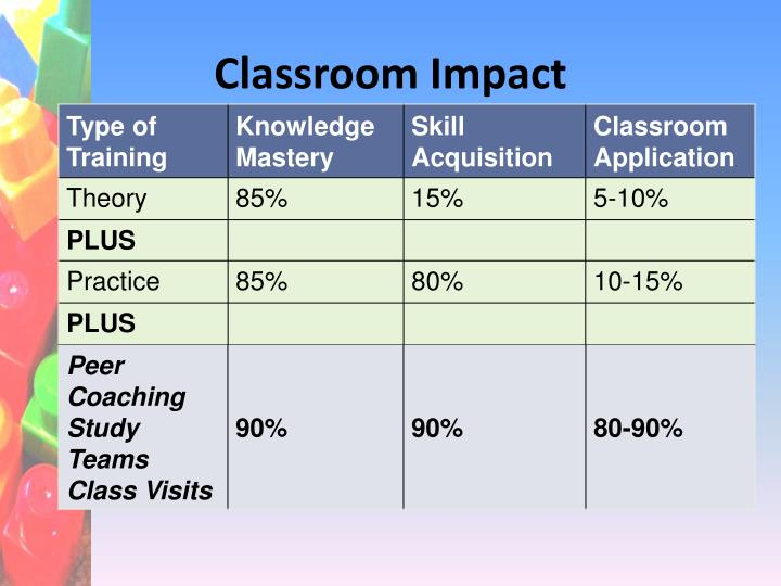 Classroom Impact
