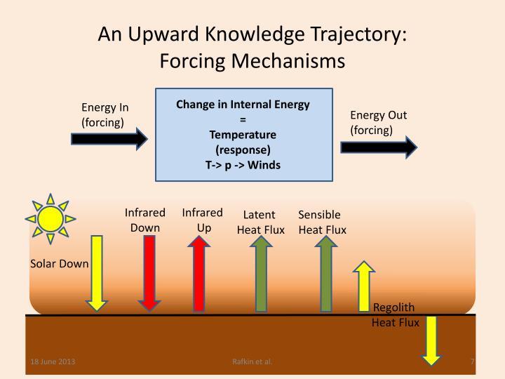 An Upward Knowledge Trajectory:
