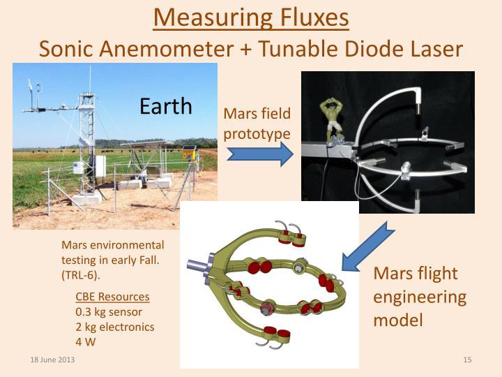 Measuring Fluxes