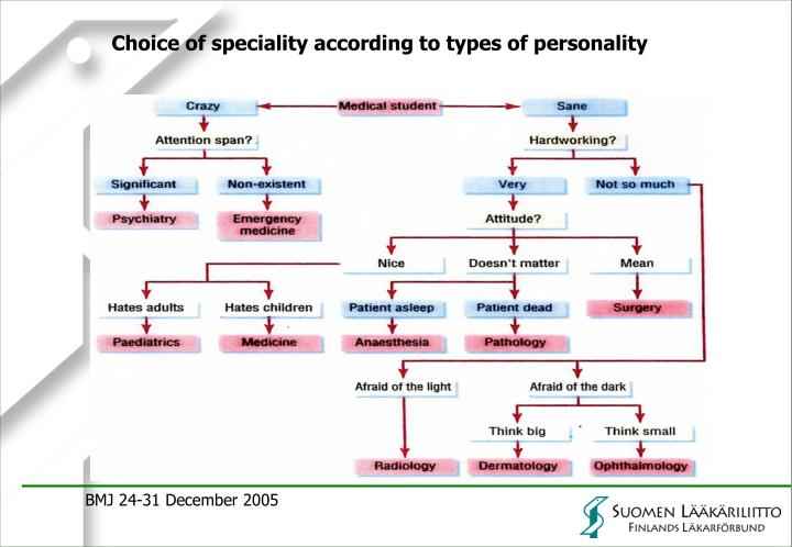 Choice of speciality according to types of personality