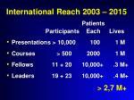 international reach 2003 2015