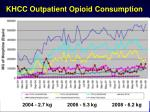 khcc outpatient opioid consumption