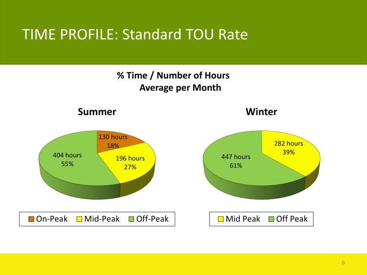 TIME PROFILE: Standard TOU Rate