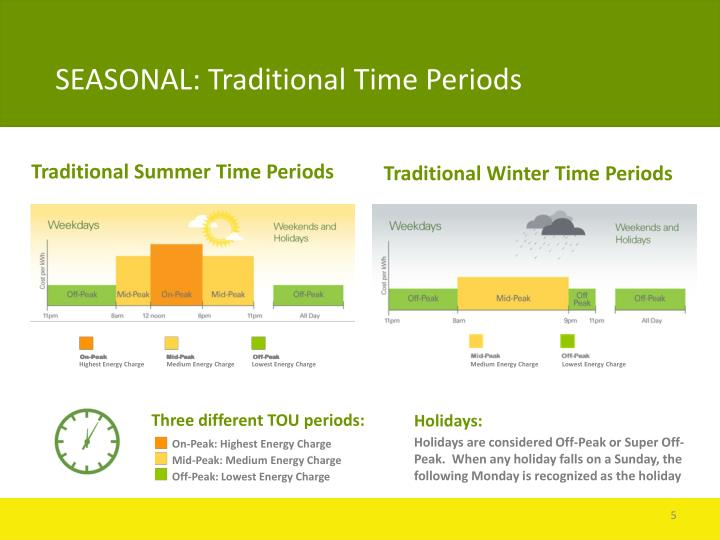 Traditional Summer Time Periods