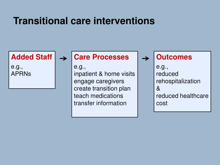 Transitional care interventions