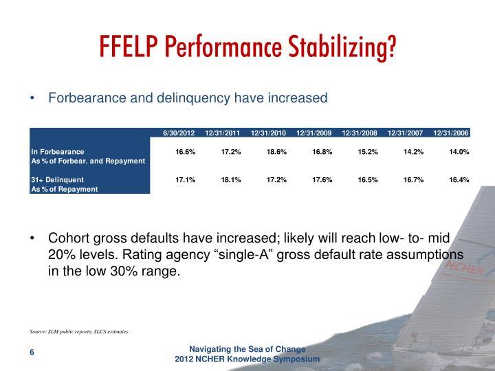 FFELP Performance Stabilizing?