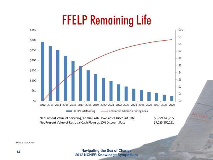 FFELP Remaining Life