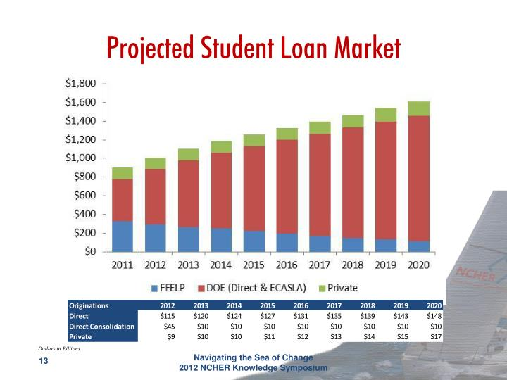Projected Student Loan Market