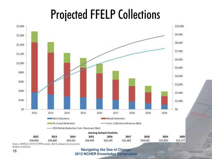 Projected FFELP Collections