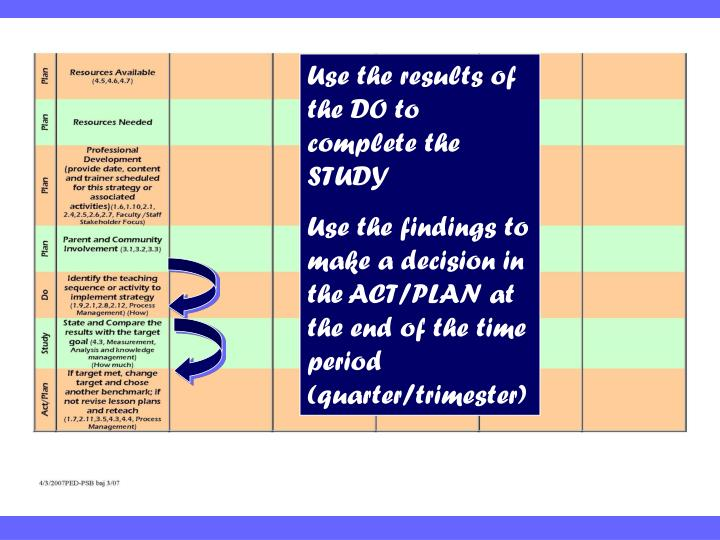 Use the results of the DO to complete the STUDY