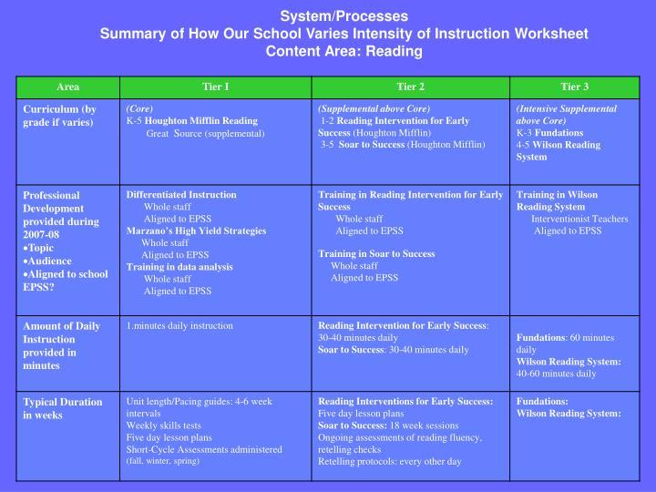 System/Processes