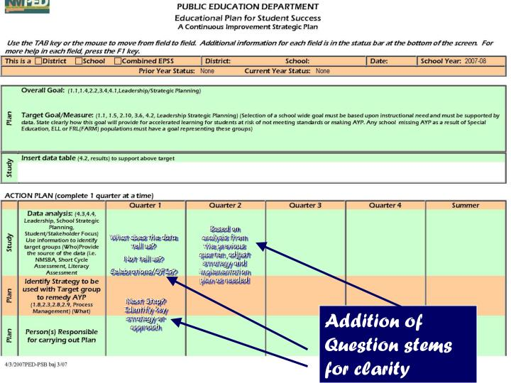 Based on analysis from the previous quarter, adjust strategy and implementation plan as needed