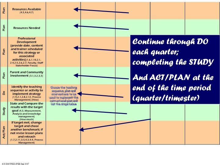Continue through DO each quarter; completing the STUDY
