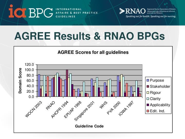 AGREE Results & RNAO BPGs