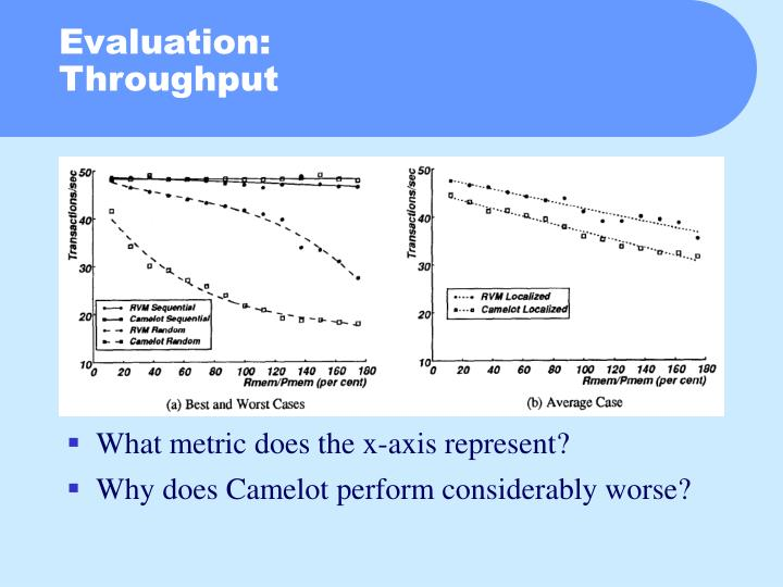 What metric does the x-axis represent?