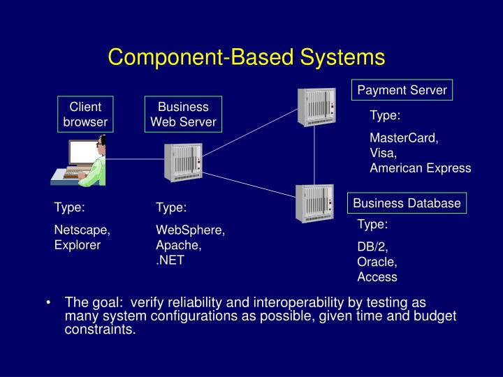Component-Based Systems