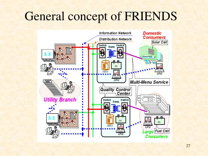 General concept of FRIENDS