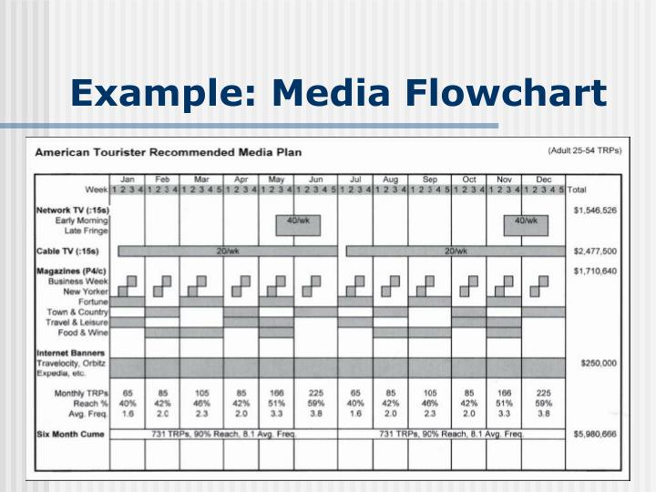 Example: Media Flowchart