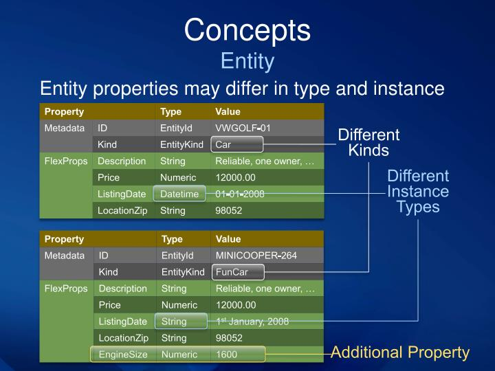 Entity properties may differ in type and instance