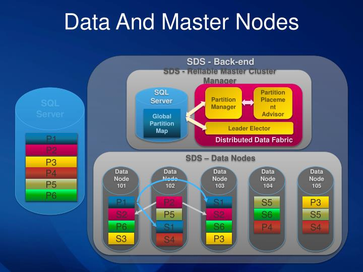 Data And Master Nodes