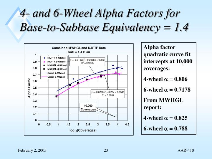 4- and 6-Wheel Alpha Factors for