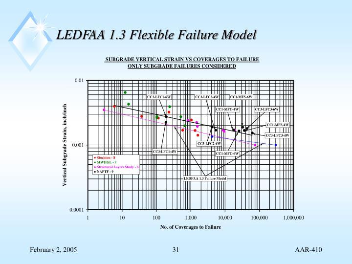 LEDFAA 1.3 Flexible Failure Model