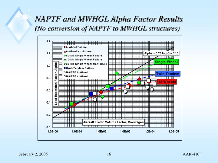 NAPTF and MWHGL Alpha Factor Results