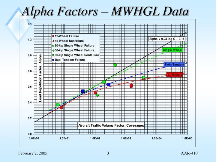 Alpha Factors – MWHGL Data