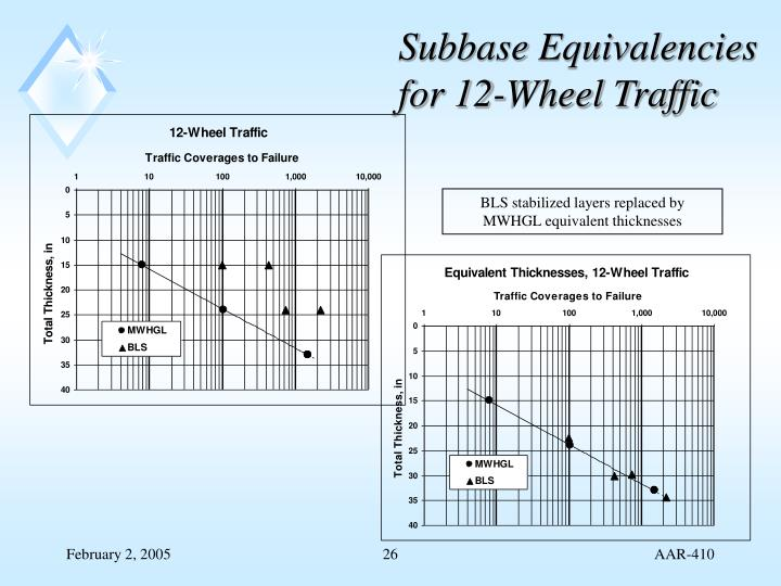 Subbase Equivalencies for 12-Wheel Traffic